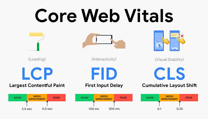 google-core-web-vitals-toi-uu-2